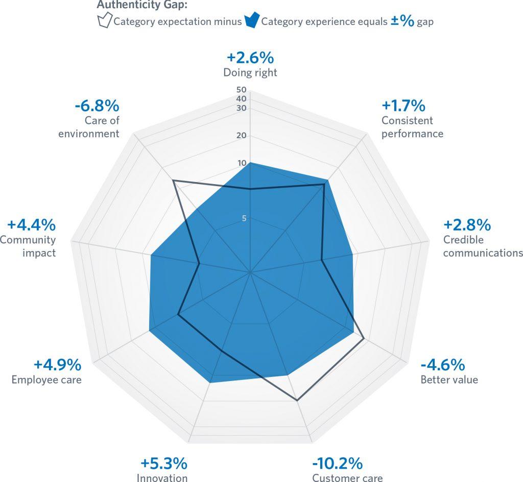 FleishmanHillard Authenticity Gap: Bankensektor