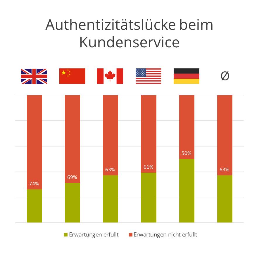 FleishmanHillard Authenticity Gap: Authentizitätslücke beim Kundenservice