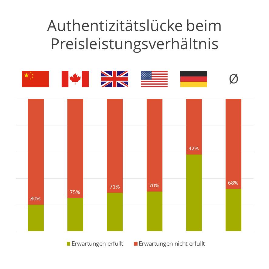 FleishmanHillard Authenticity Gap: Authentizitätslücke beim Preisleistungsverhältnis