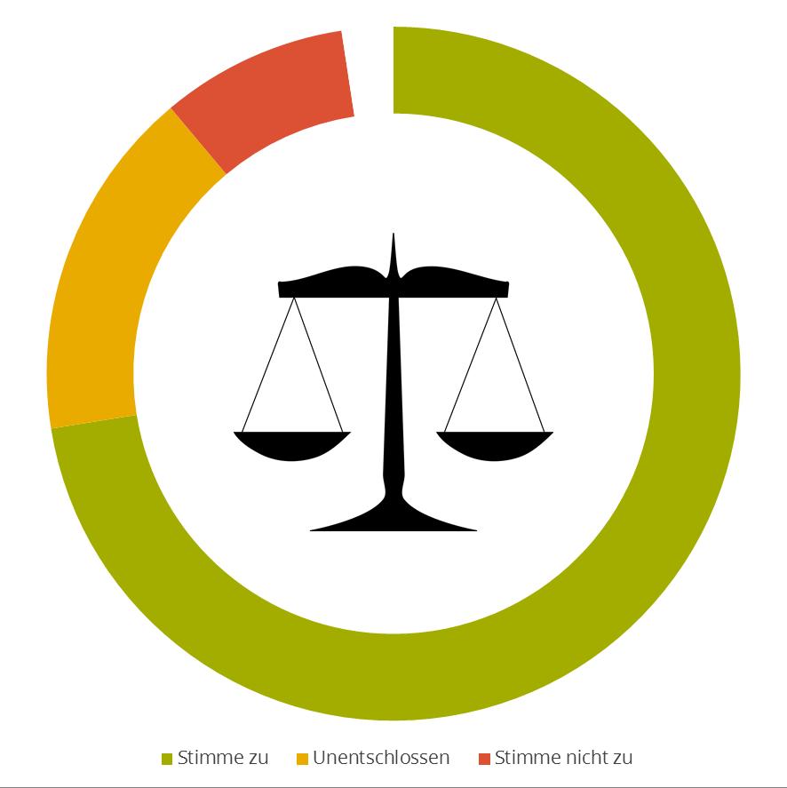 FleishmanHillard Authenticity Gap: Erwartung zur Gesetzestreue