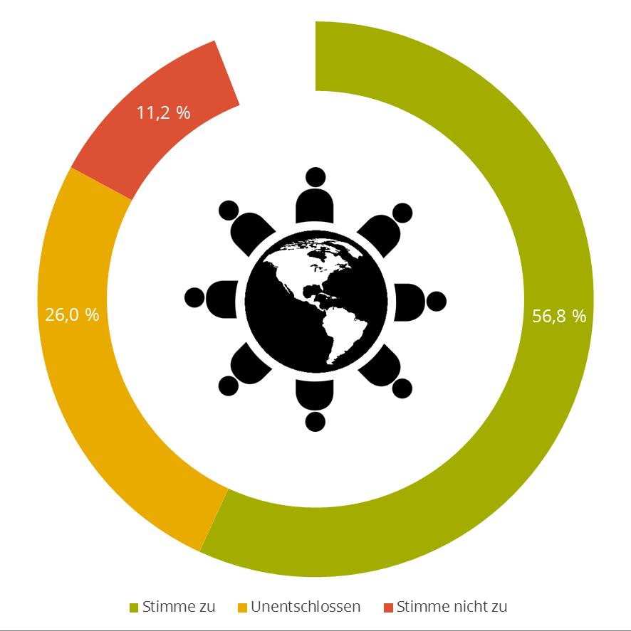 FleishmanHillard Authenticity Gap: Erwartung zur Globalisierung