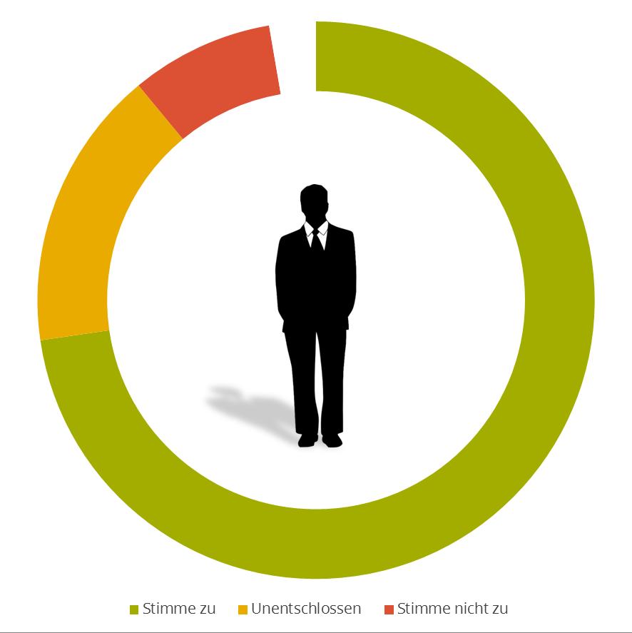 FleishmanHillard Authenticity Gap: Management als Spiegel des Unternehmens
