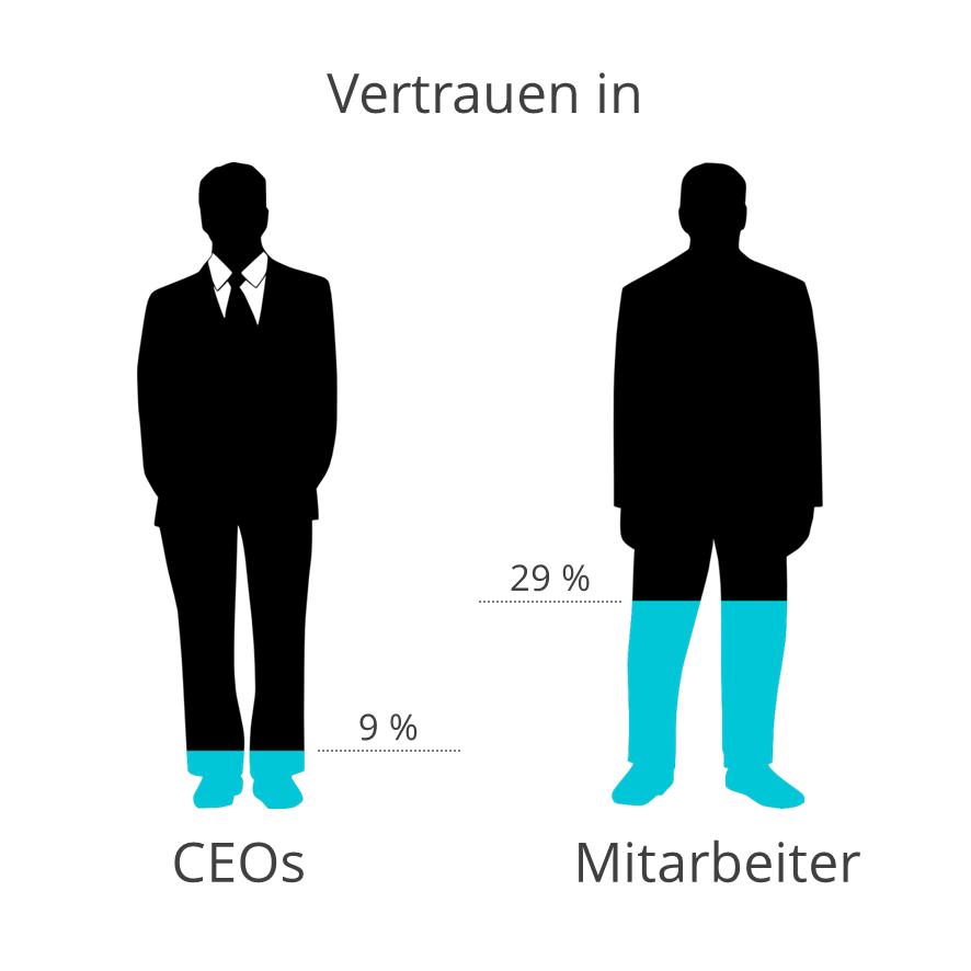 FleishmanHillard Authenticity Gap: Vertrauen in CEOs und Mitarbeiter