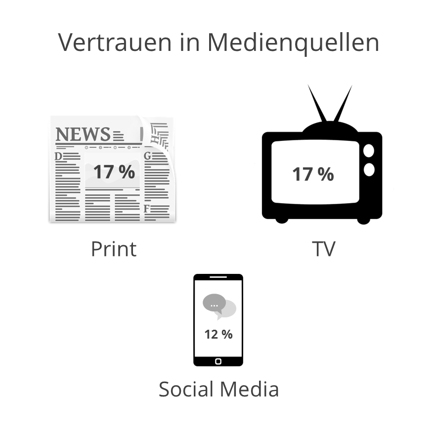 FleishmanHillard Authenticity Gap: Vertrauen in Medienquellen