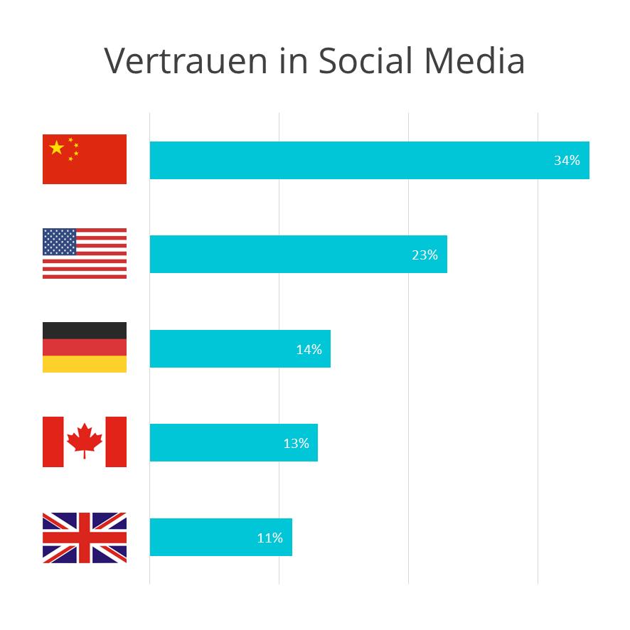 FleishmanHillard Authenticity Gap: Vertrauen in Social Media nach Ländern